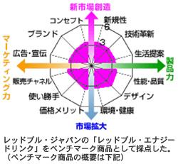 若者向けエナジー飲料 日本市場開拓に細かな配慮「バーン」