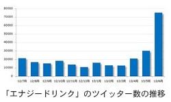 「エナジードリンク」6月のツイート数が過去最多更新!!スタバ参入で話題沸騰。