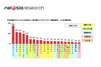 【栄養ドリンク・エナジードリンク市場調査】ネットエイジアリサーチ・消費者評価ランキング2014年版